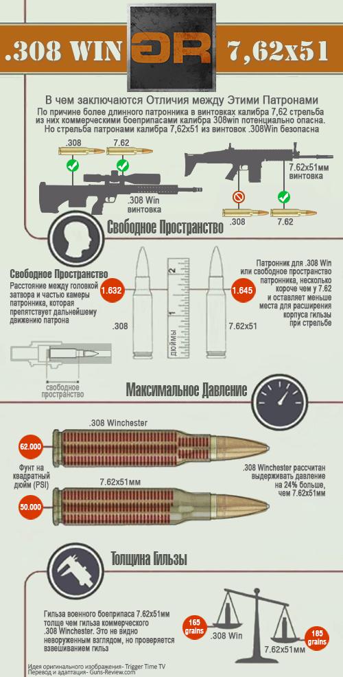 Разница между патронами .308 Winchester и 7,62х51