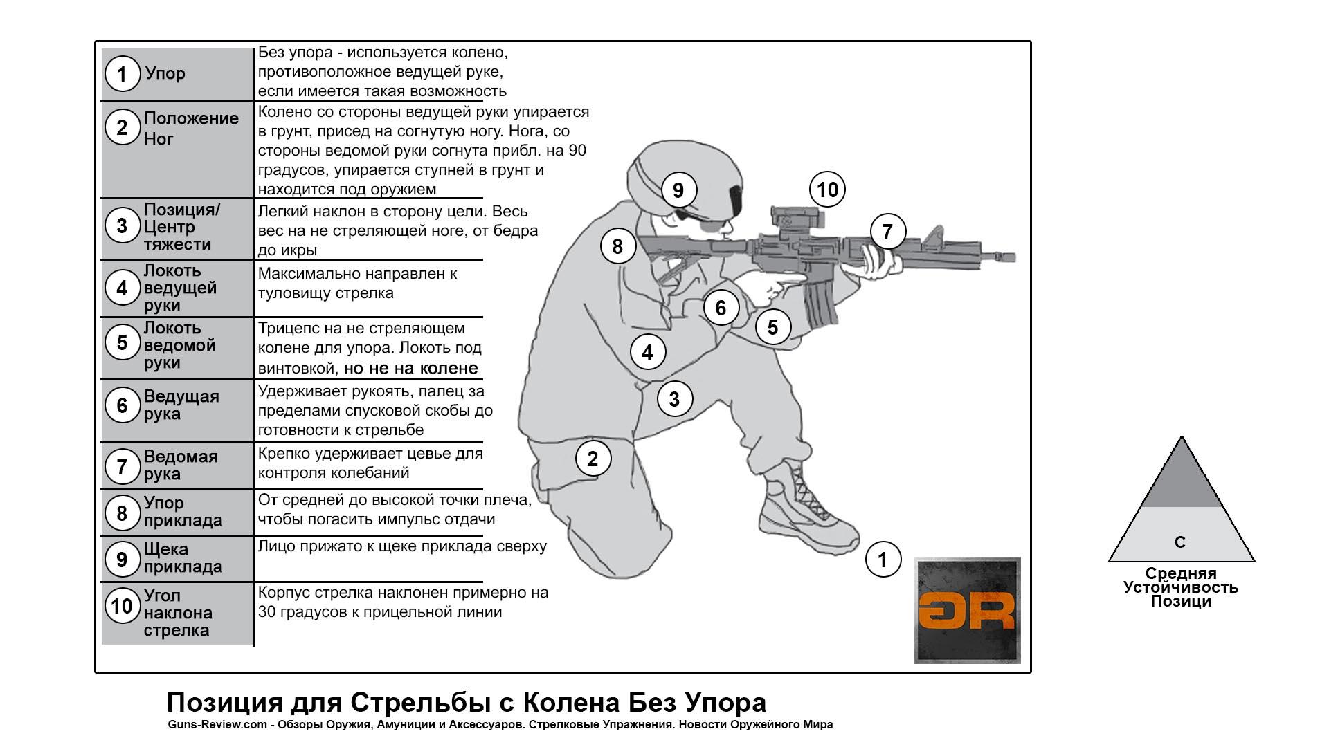 Схема и Описание позиции для стрельбы с колена / US ARMY Rifle and Carbine, 2016. Перевод и адаптация Guns-Review.com