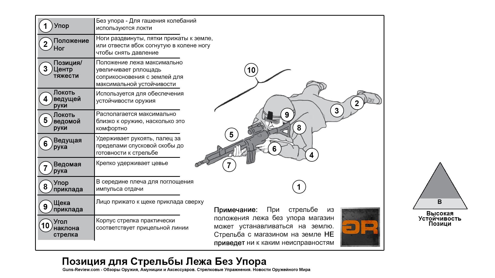 Схема и Описание позиции для стрельбы лежа / US ARMY Rifle and Carbine, 2016. Перевод и адаптация Guns-Review.com