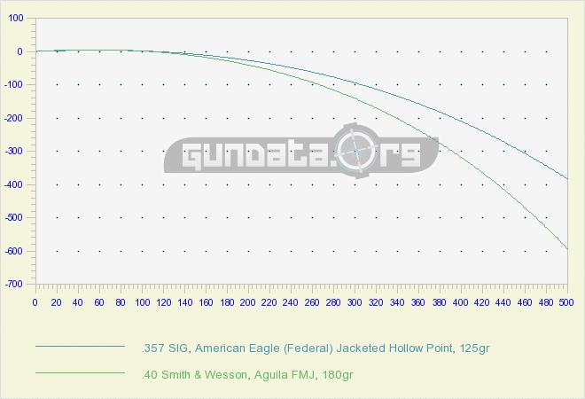 Сравнение патронов .357 SIG и 40 S&W