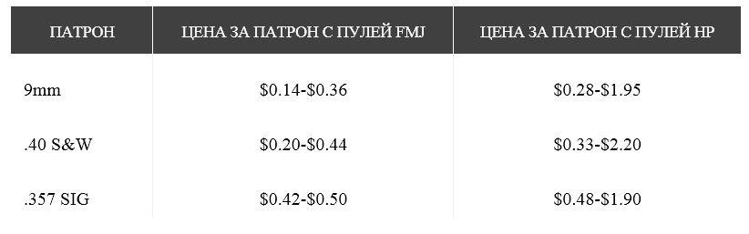 Сравнение цен на патроны .357 SIG и 40 S&W в США