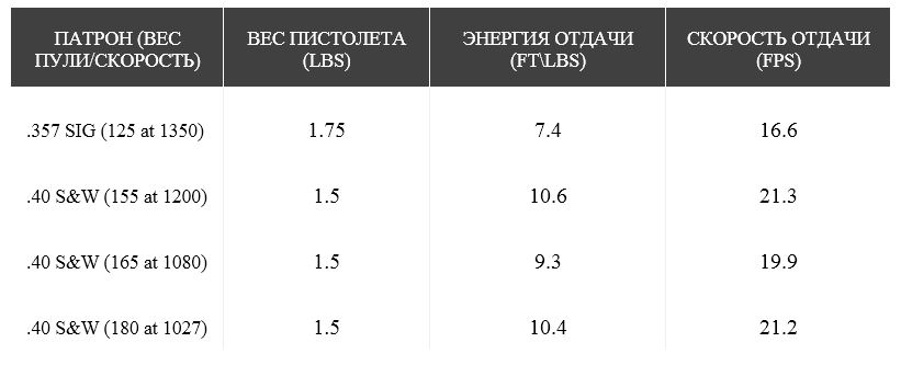 Таблица измерения отдачи оружия Чака Хокса (Chuck Hawks)