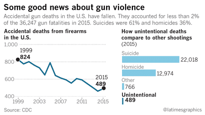 LATimes-Unintentional-Accidental-Gun-Deaths-Chart