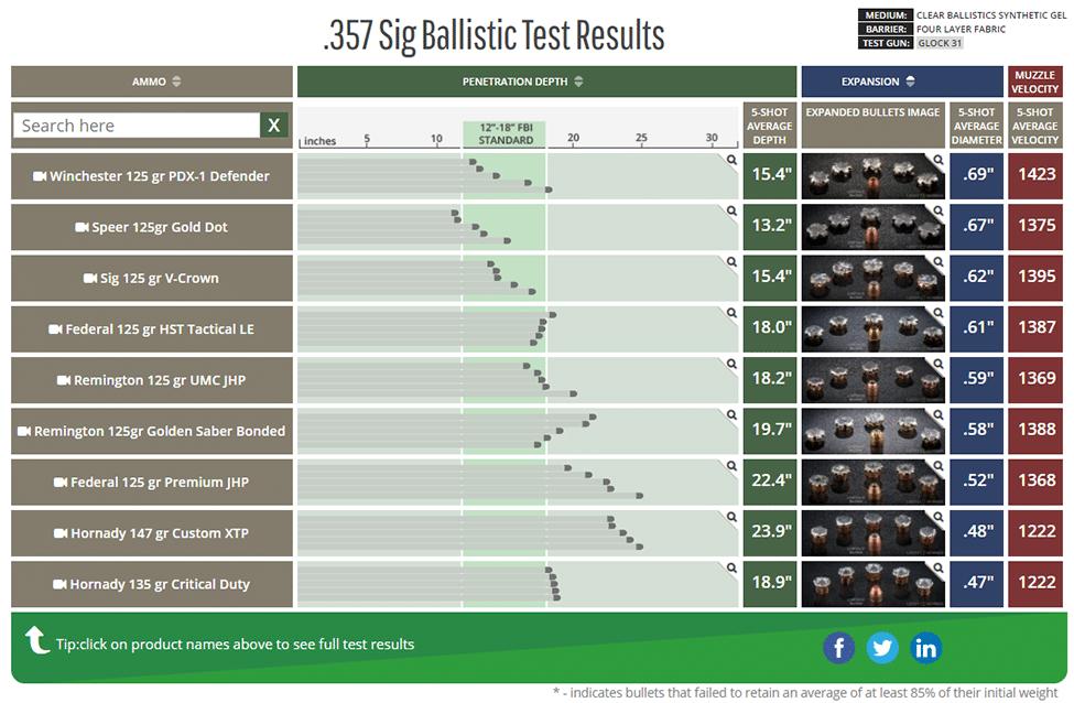 Результаты тестирования патронов калибра .357 SIG