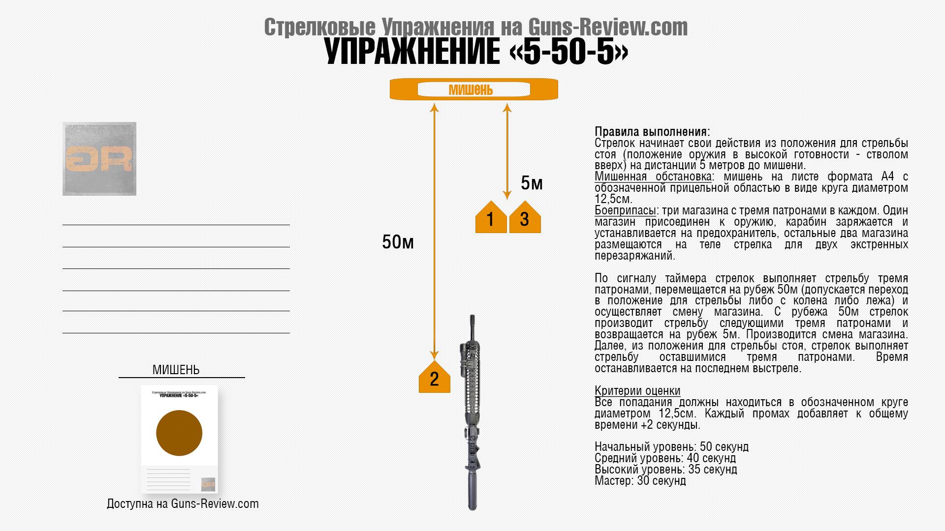 Схема выполнения Стрелкового упражнения для карабина или винтовки 5-50-5