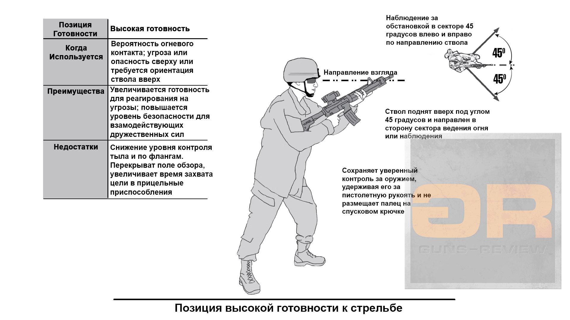 Shooting Position - High Ready; Позиции готовности к стрельбе - Высокая готовность