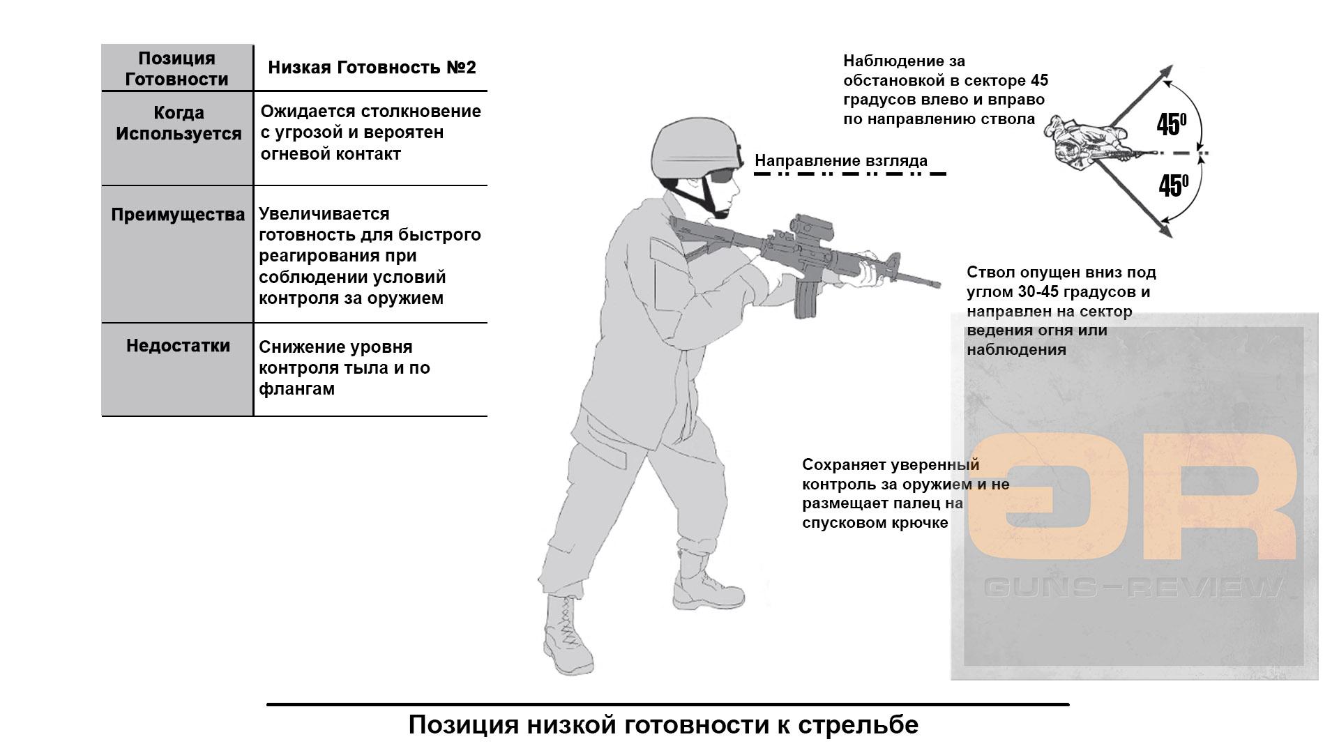 <p>Схема и особенности Позиции с низкой готовностью / US ARMY Rifle and Carbine, 2016. Перевод и адаптация Guns-Review.com</p>