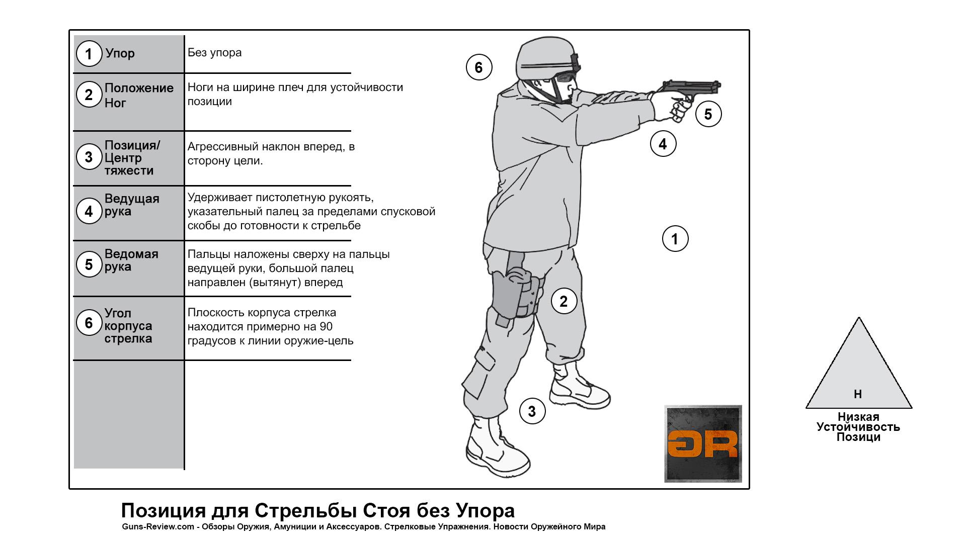 Схема и Описание позиции для стрельбы из пистолета стоя / US ARMY Pistol, 2017. Перевод и адаптация Guns-Review.com