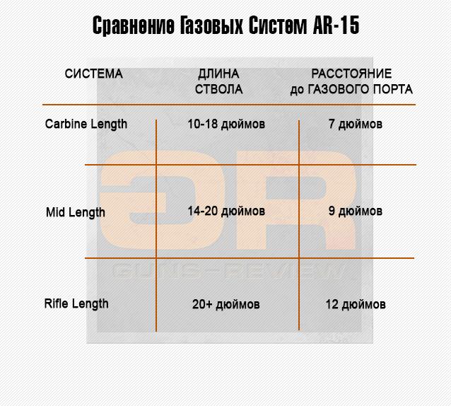 Сравнение газовых систем AR-15