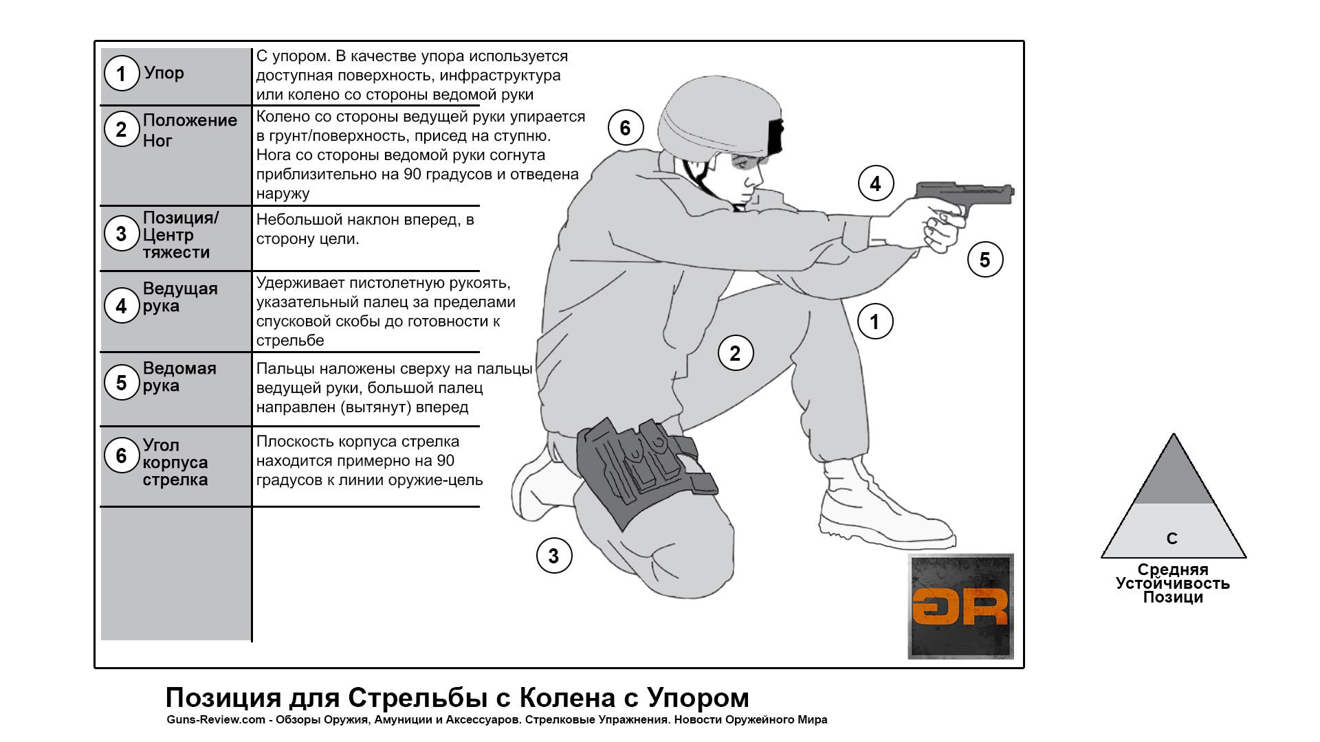 Позиция для стрельбы из пистолета с колена с упором / US ARMY Pistol, 2017. Перевод и адаптация Guns-Review.com